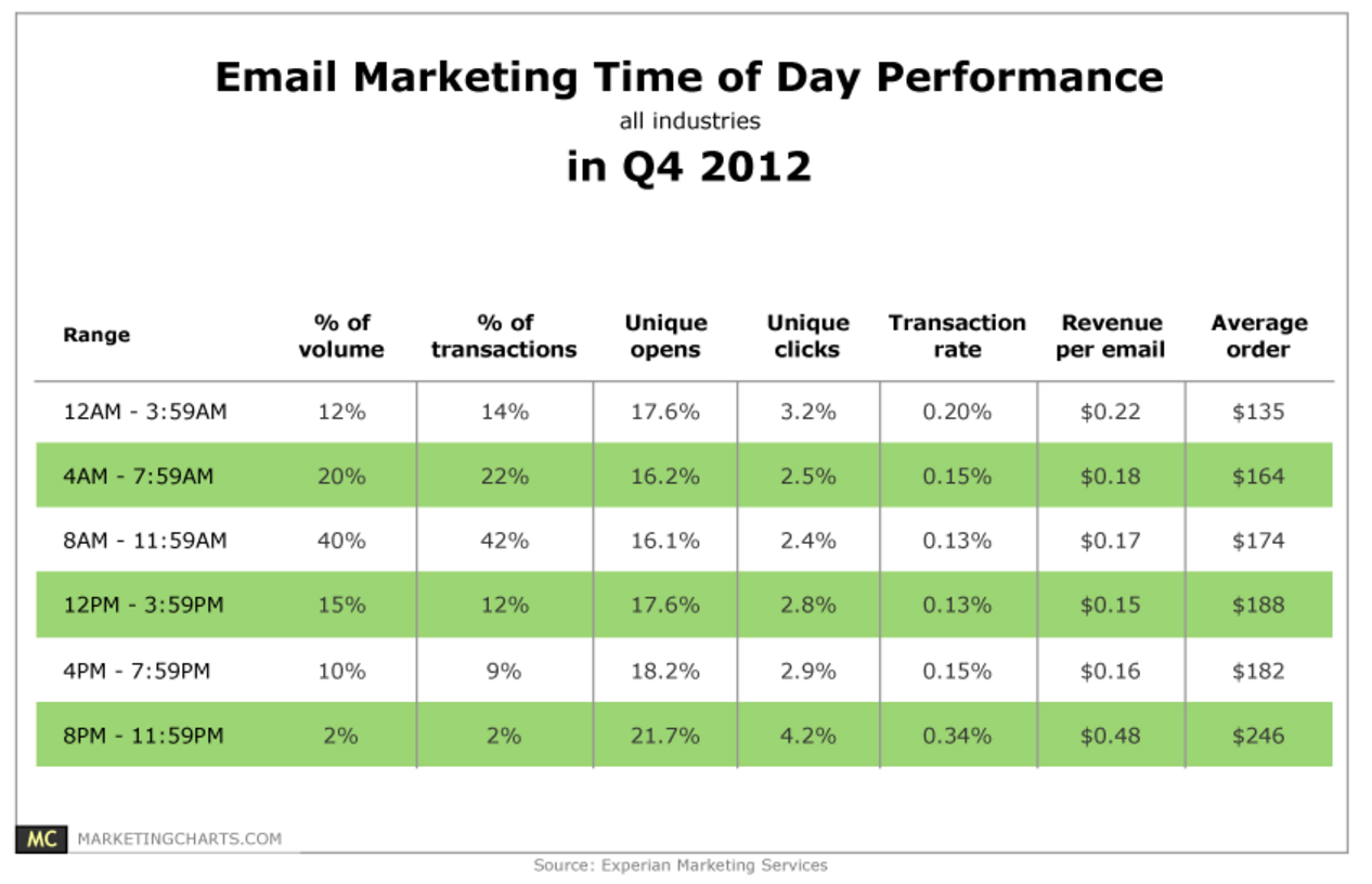 Performance do e-mail marketing de e-commerce por horário