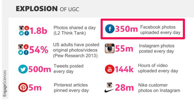 A explosão do conteúdo produzido por usuários