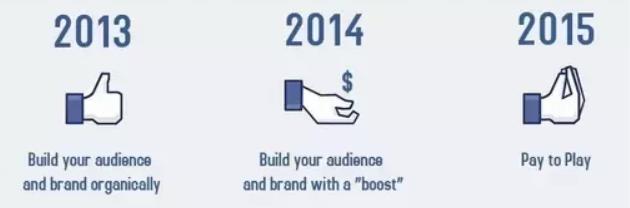 Facebook de 2013 a 2015.