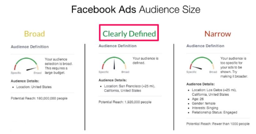 Tipos de audiências no Facebook